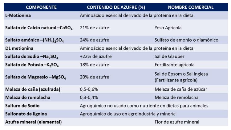 azufre-tabla-fuentes-metabolismo