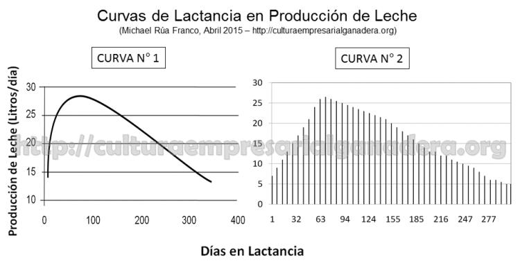 efecto-serrucho-g2-curvas-de-lactancia