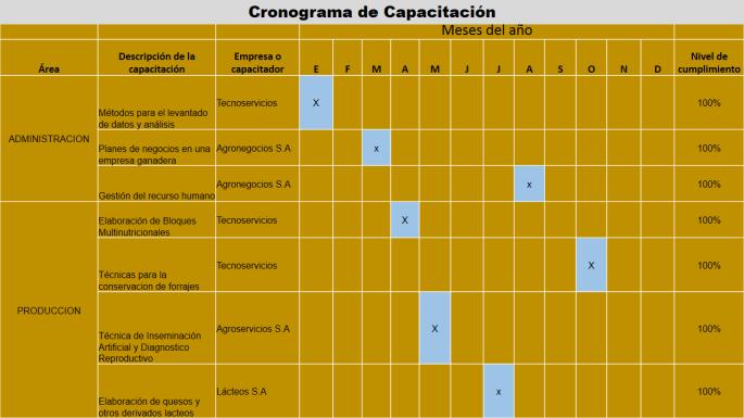 Capacitación al RH (Tabla)