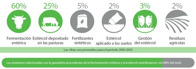 GEI en la Ganadería ODM (Figura 2 FAO)