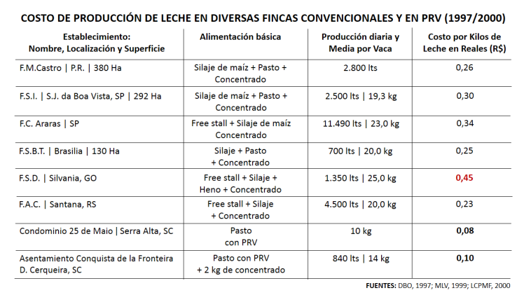 Clip 7 - PRV Tabla costos comparativos